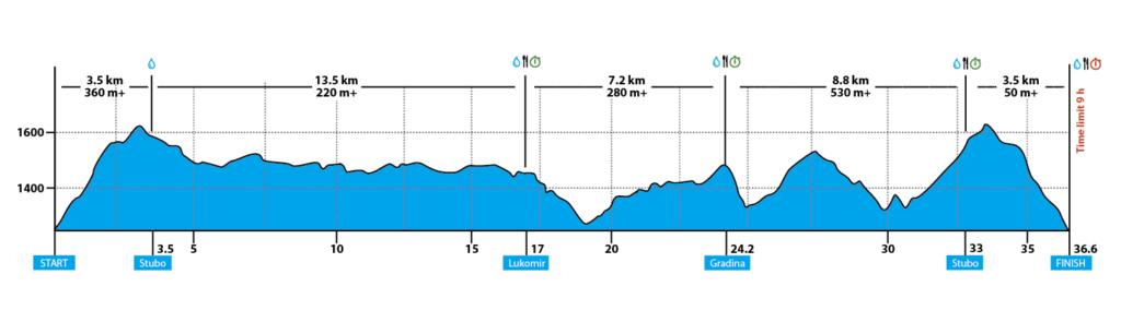 37km Course 1