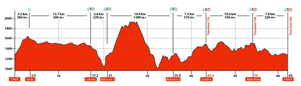 63km Course 1