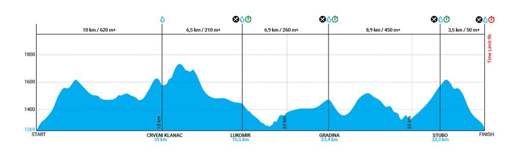 35km Staza 1