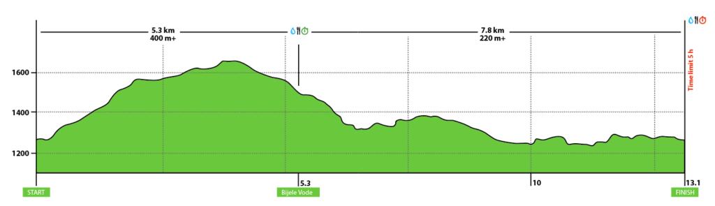 13km Course 1